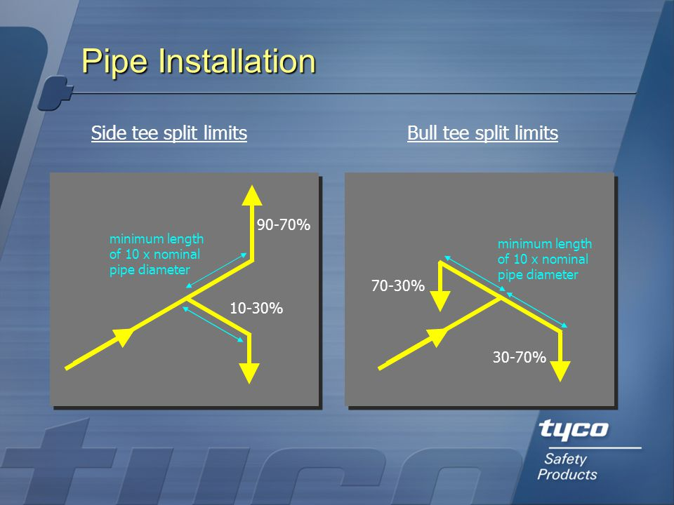 Pipe Installation Side tee split limits Bull tee split limits 90-70%