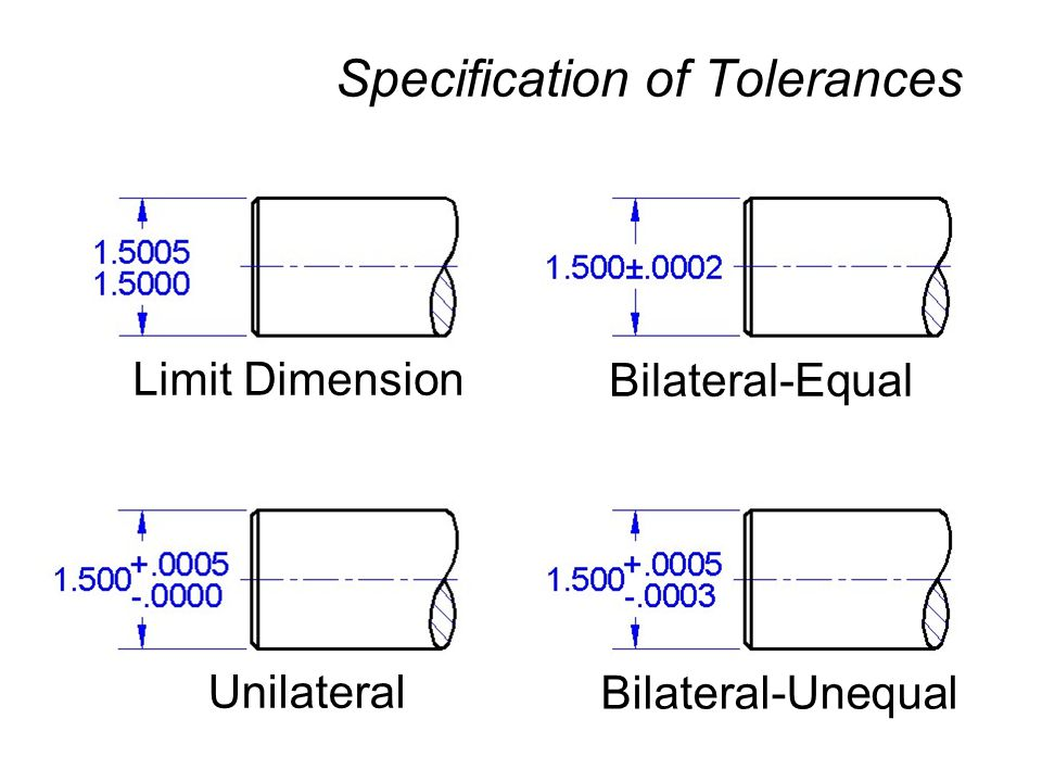 Specification of Tolerances