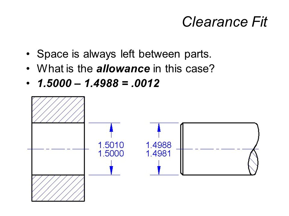 Clearance Fit Space is always left between parts.