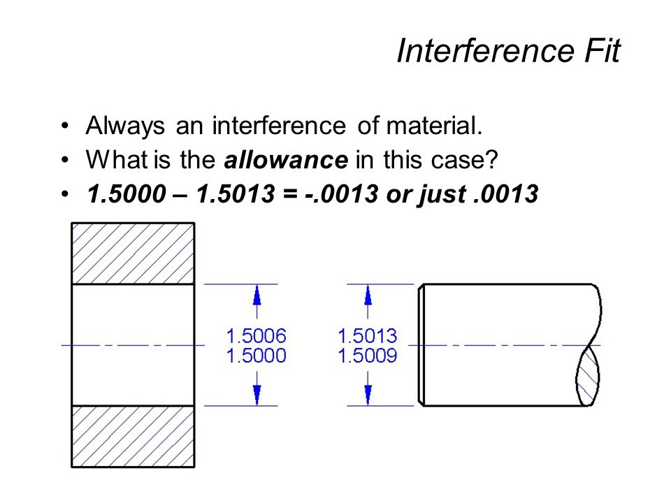 Interference Fit Always an interference of material.