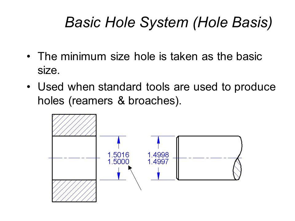 Basic Hole System (Hole Basis)