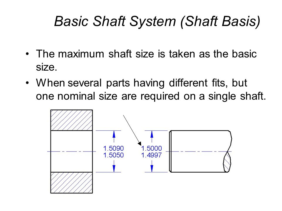 Basic Shaft System (Shaft Basis)