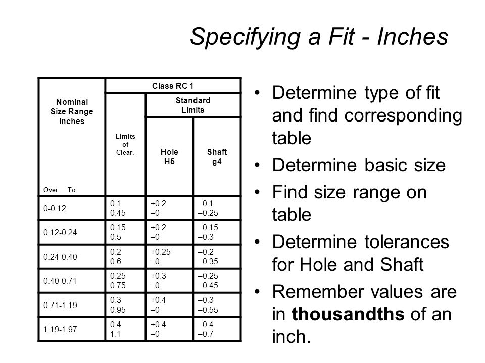 Specifying a Fit - Inches