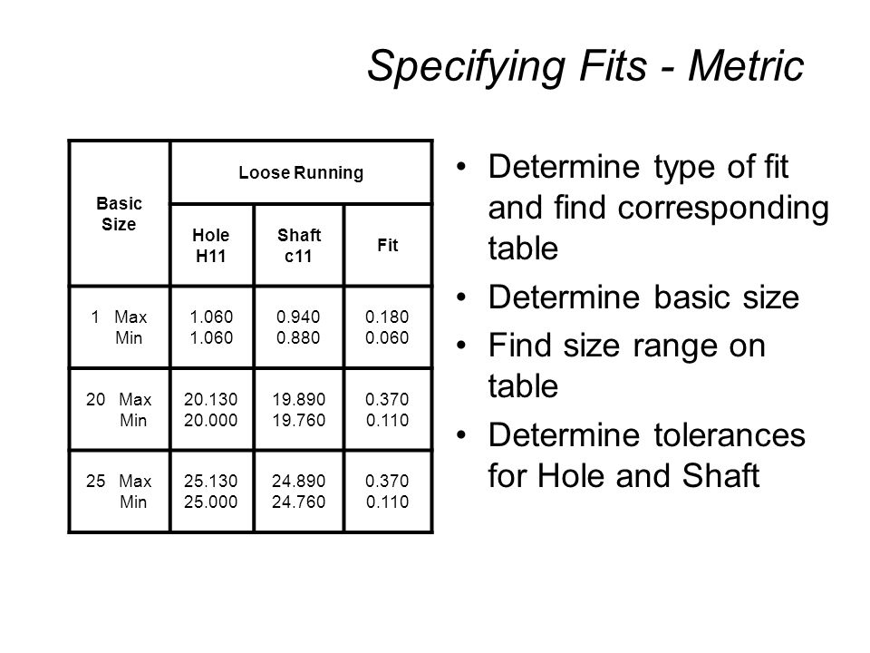 Specifying Fits - Metric