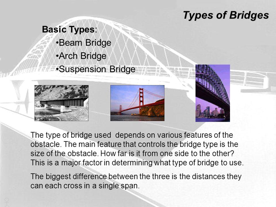 Types of Bridges Basic Types: Beam Bridge Arch Bridge