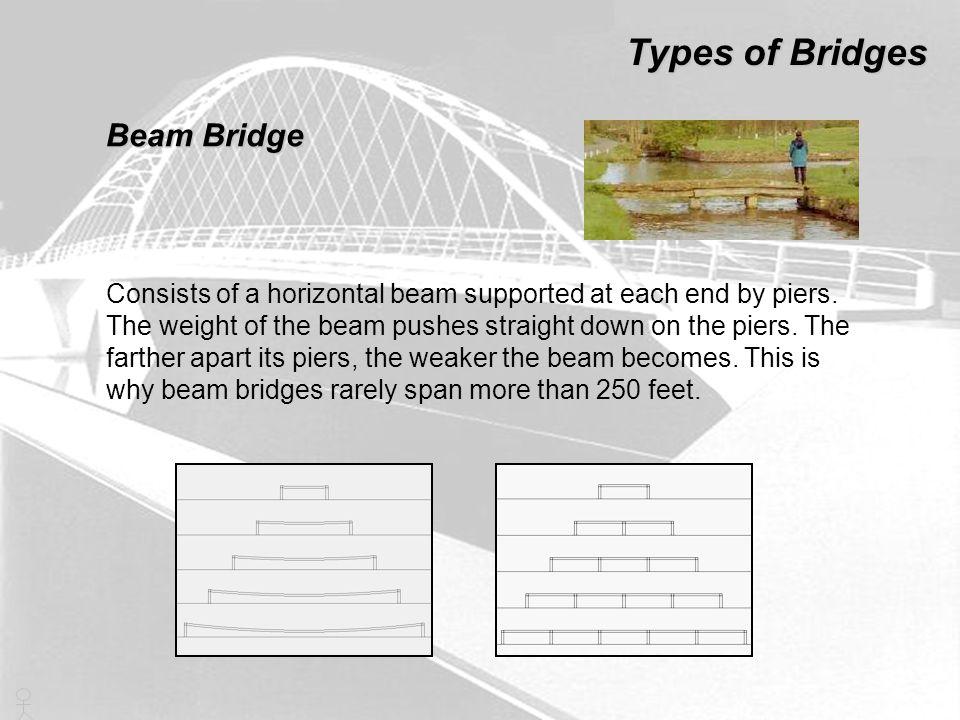 Types of Bridges Beam Bridge