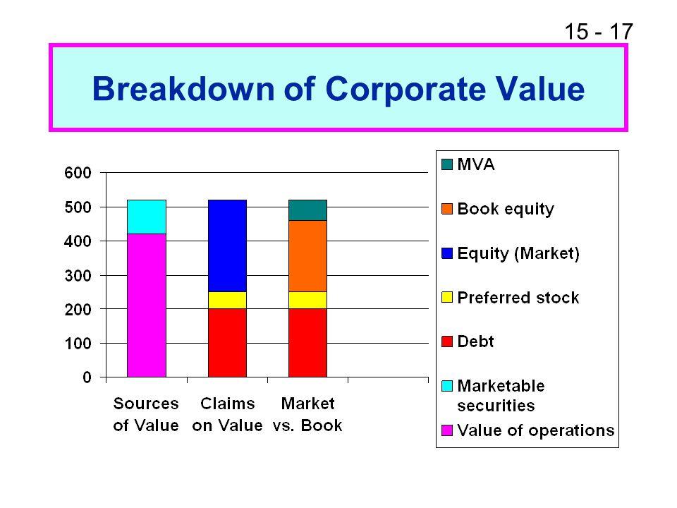 Breakdown of Corporate Value
