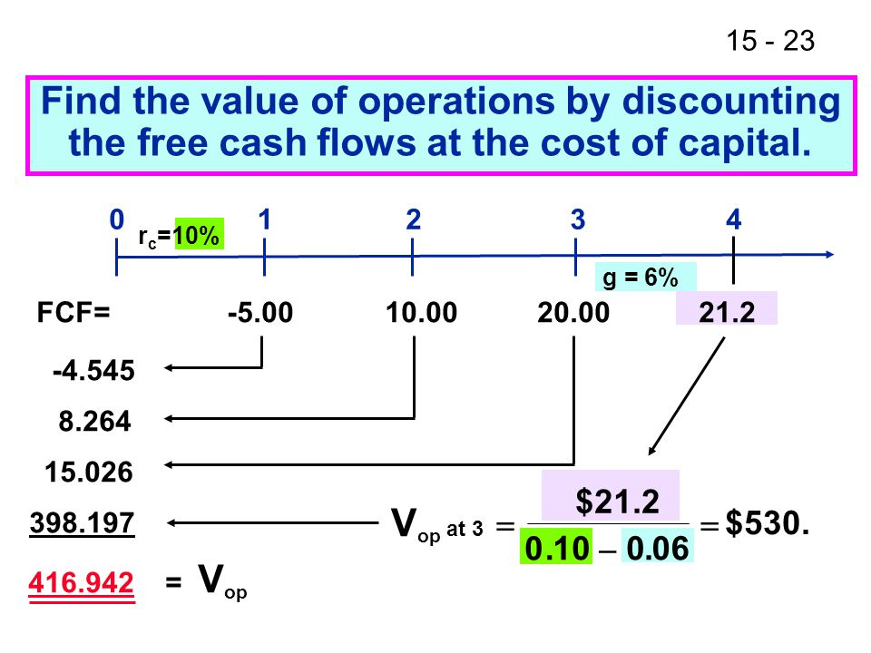 Find the value of operations by discounting the free cash flows at the cost of capital.