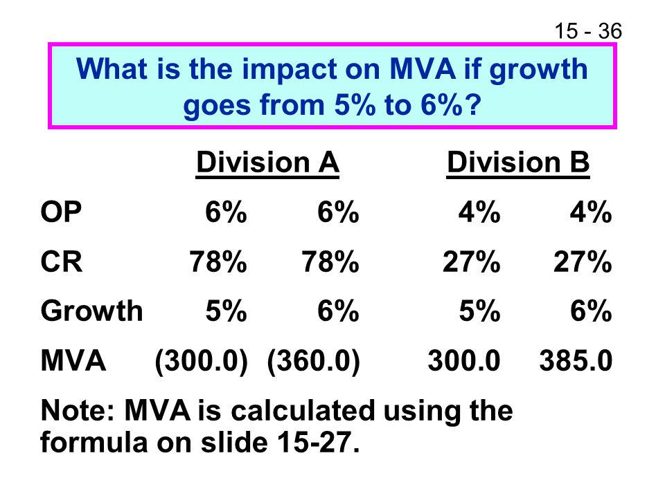 What is the impact on MVA if growth goes from 5% to 6%