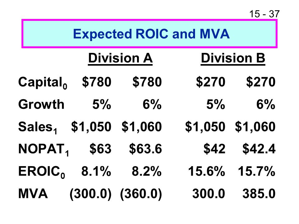 Expected ROIC and MVA Division A Division B. Capital0 $780 $780 $270 $270. Growth 5% 6% 5% 6%