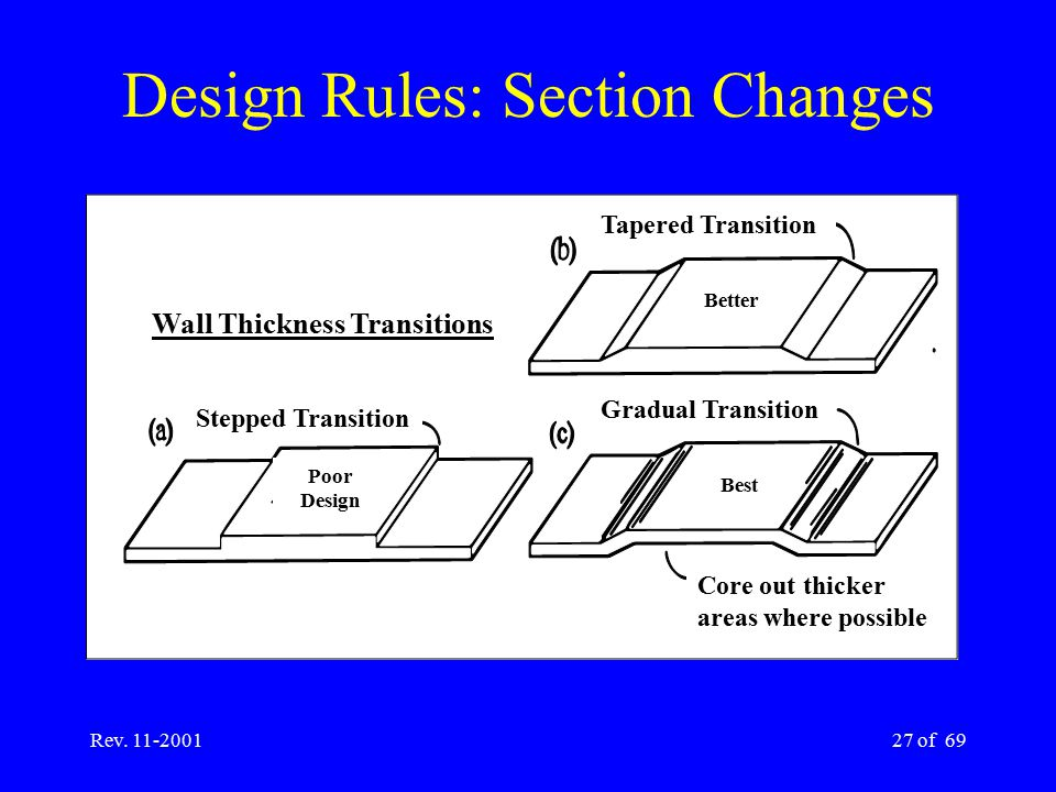 Design Rules: Section Changes