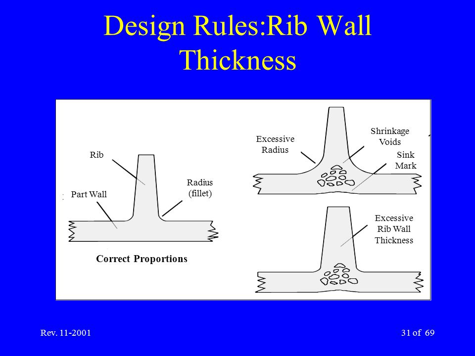 Design Rules:Rib Wall Thickness