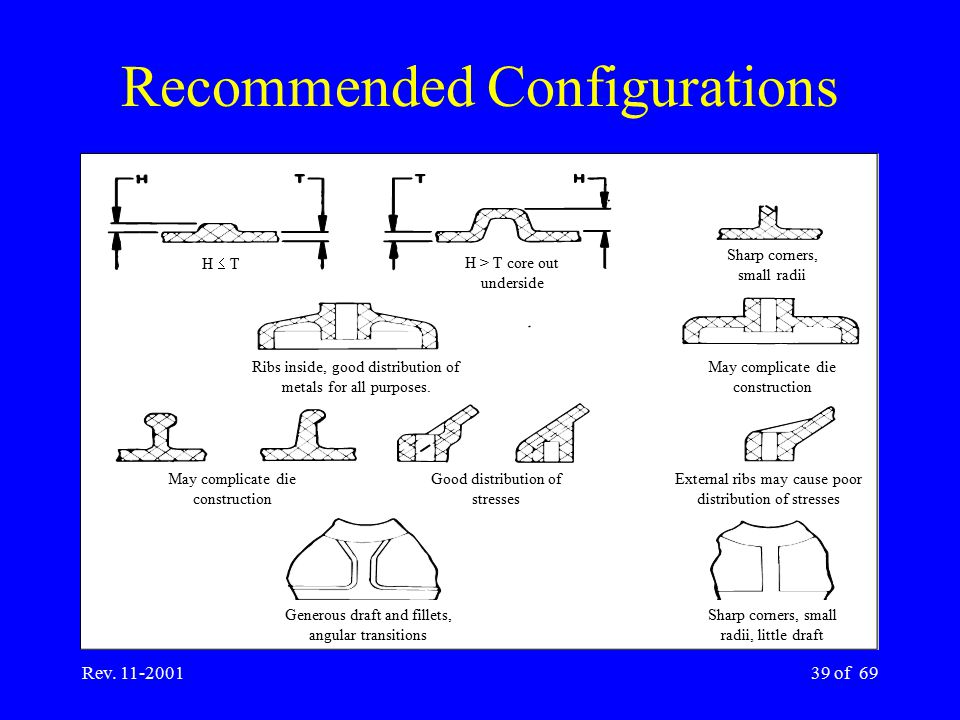 Recommended Configurations
