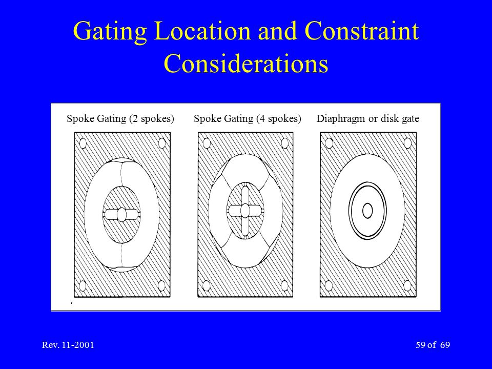 Gating Location and Constraint Considerations