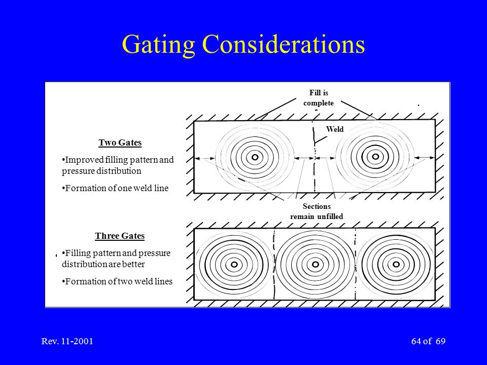 Gating Considerations