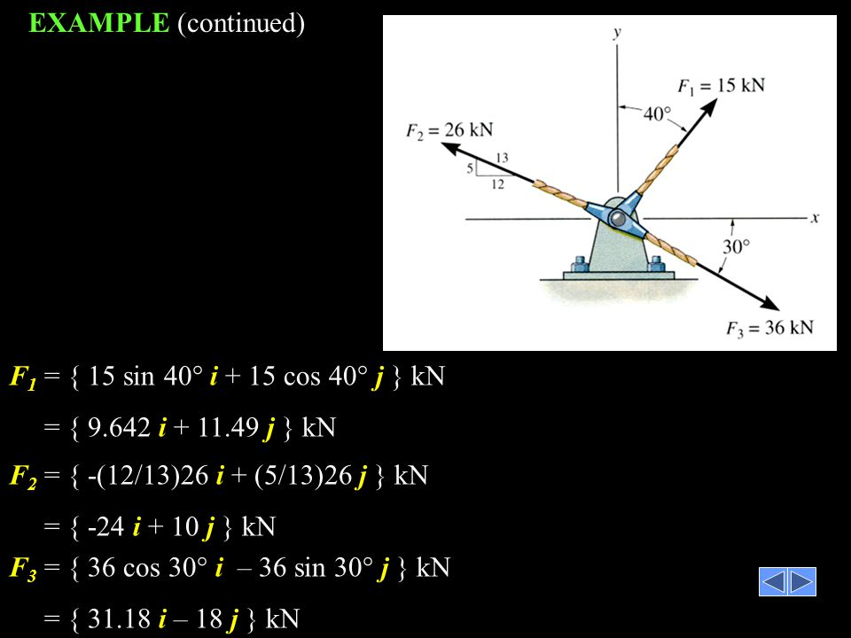 EXAMPLE (continued) F1 = { 15 sin 40° i + 15 cos 40° j } kN