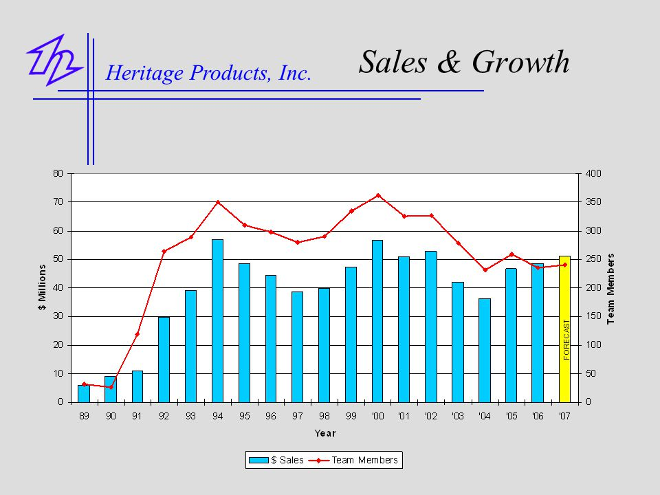 Sales & Growth Heritage Products, Inc. FORECAST