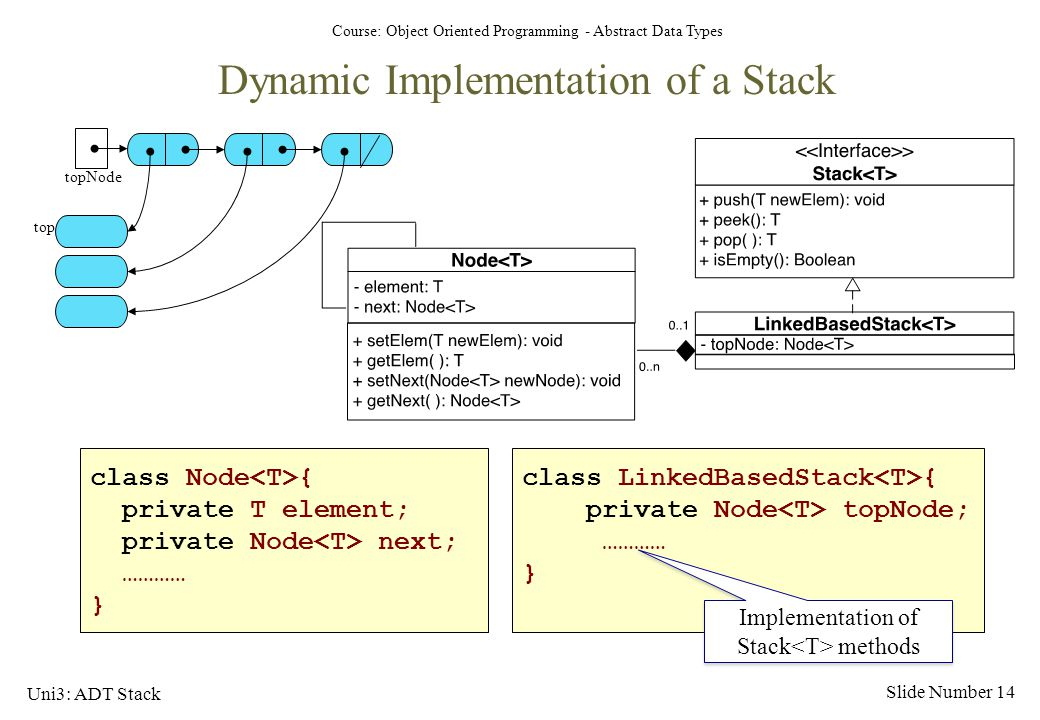 Implementation of Stack<T> methods