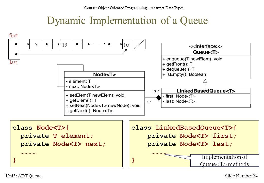 Implementation of Queue<T> methods