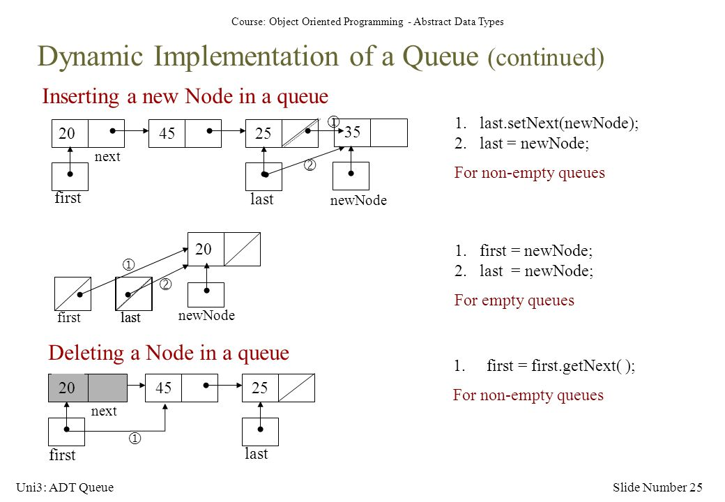 Dynamic Implementation of a Queue (continued)