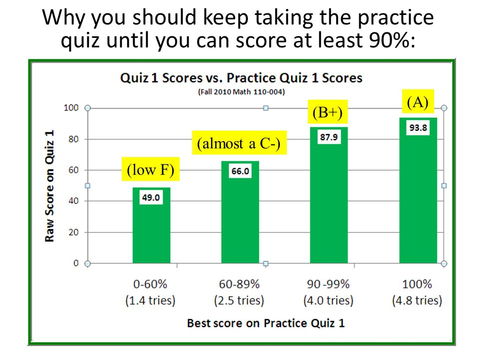 Why you should keep taking the practice quiz until you can score at least 90%: