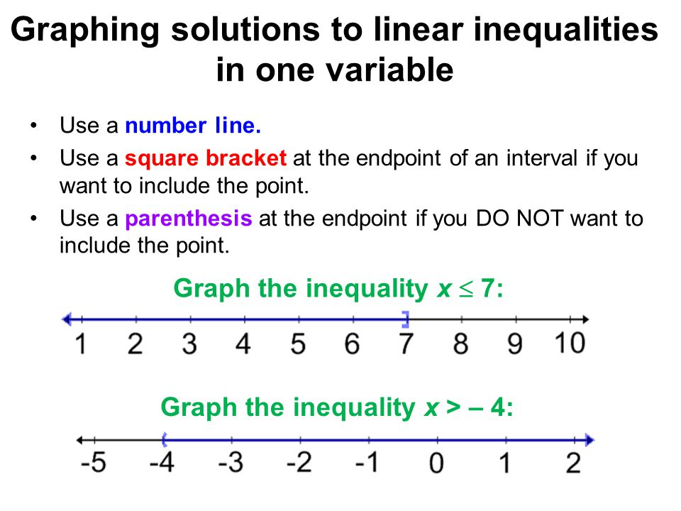 Graphing solutions to linear inequalities in one variable