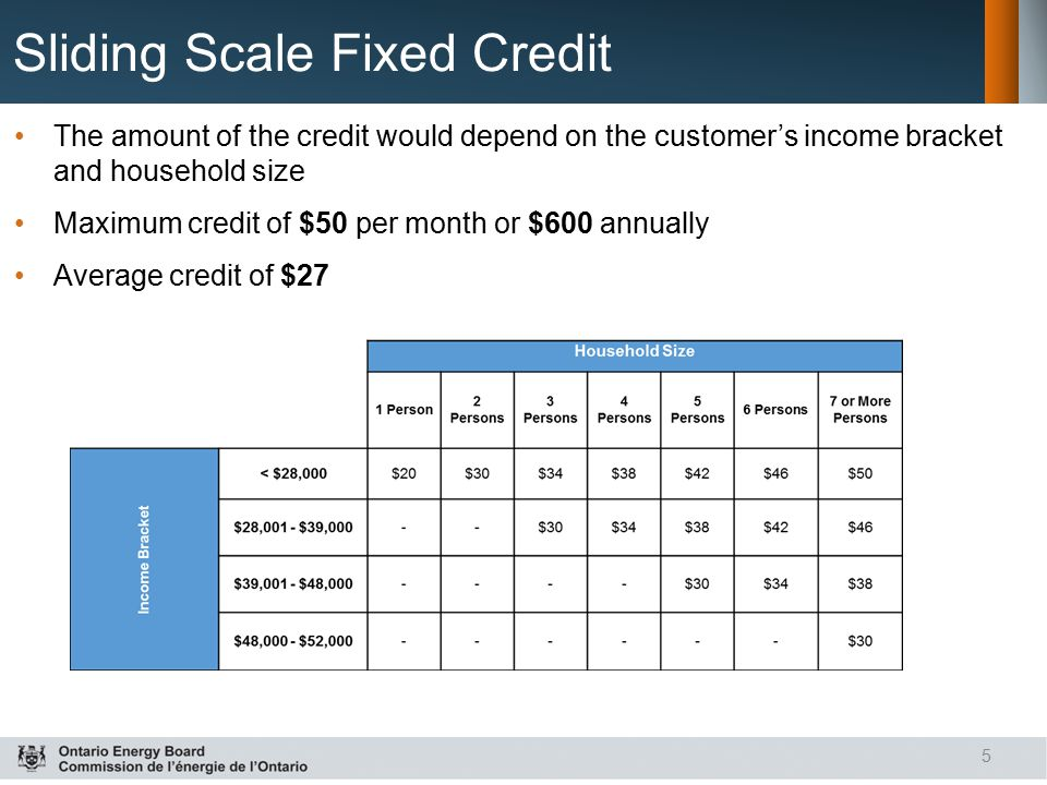 Sliding Scale Fixed Credit