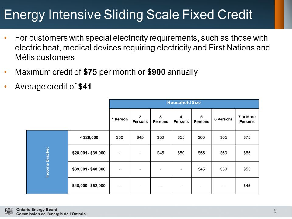 Energy Intensive Sliding Scale Fixed Credit