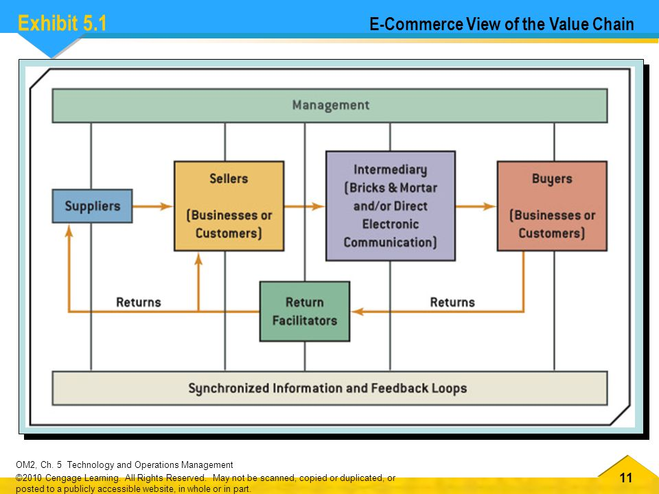 Exhibit 5.1 E-Commerce View of the Value Chain