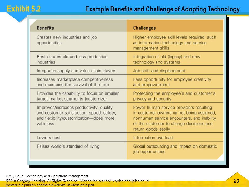 Exhibit 5.2 Example Benefits and Challenge of Adopting Technology