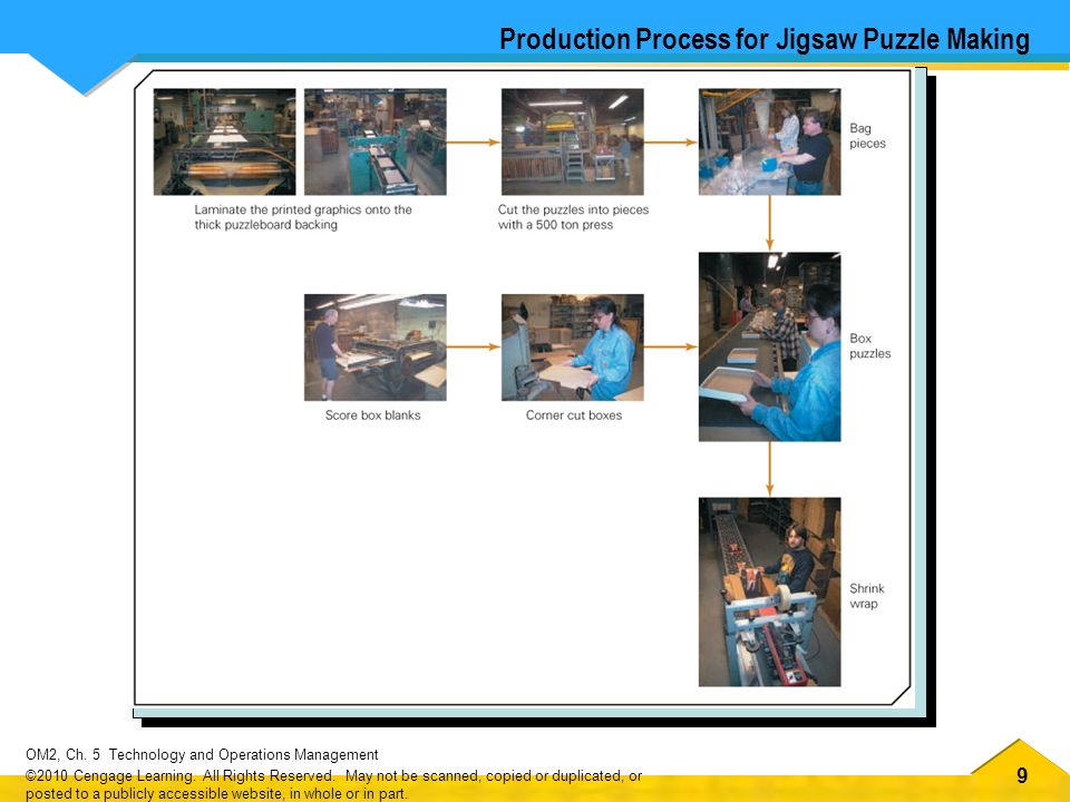 Production Process for Jigsaw Puzzle Making