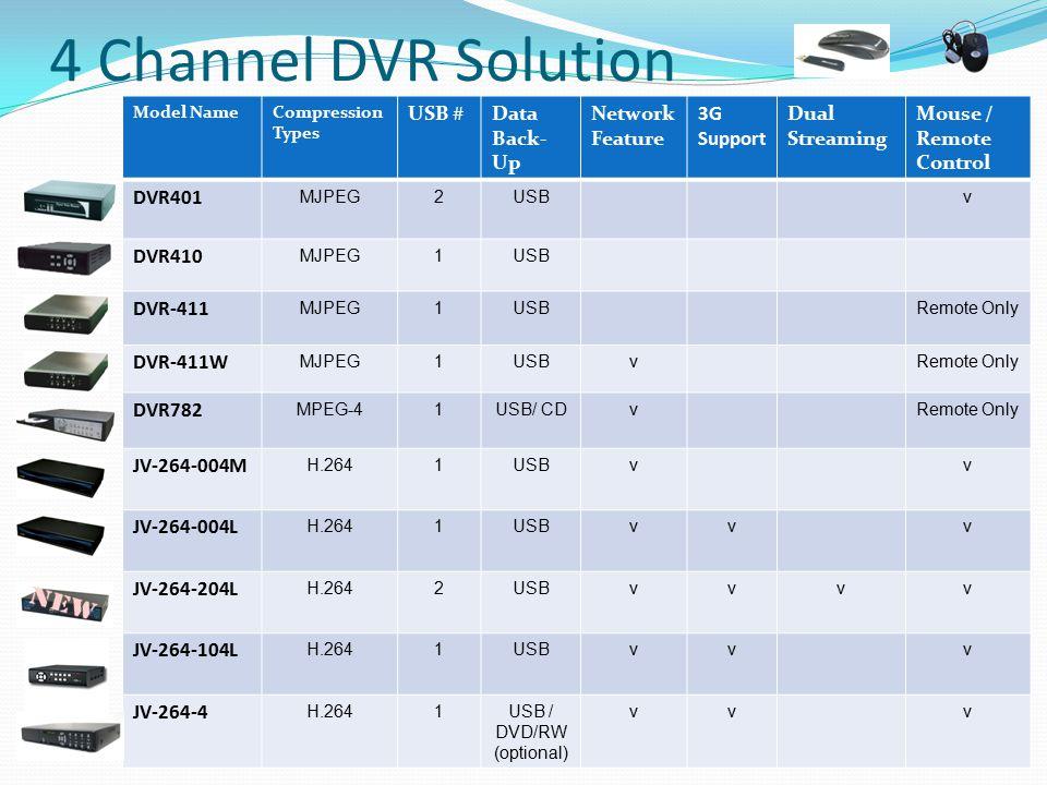 USB / DVD/RW (optional)