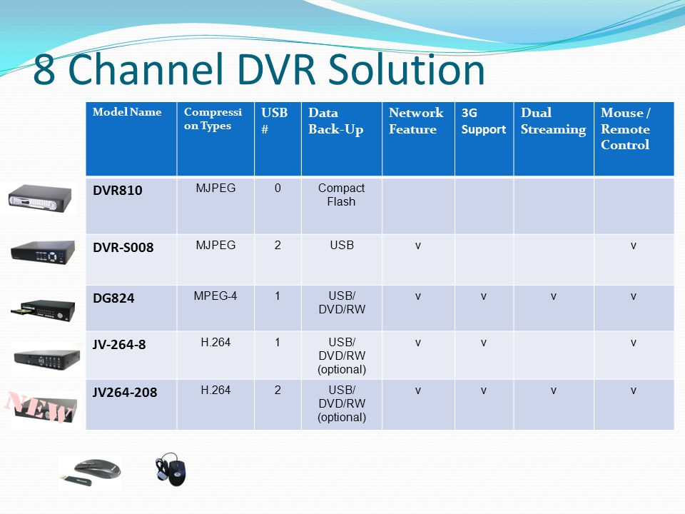 USB/ DVD/RW (optional)