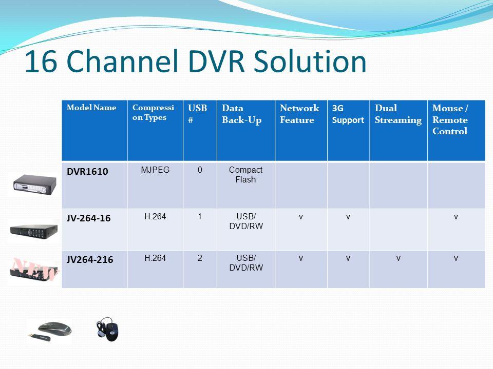 16 Channel DVR Solution DVR1610 JV-264-16 JV264-216 USB # Data Back-Up