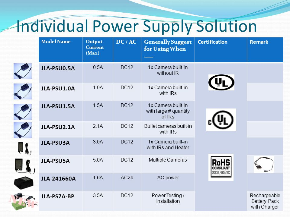 Individual Power Supply Solution