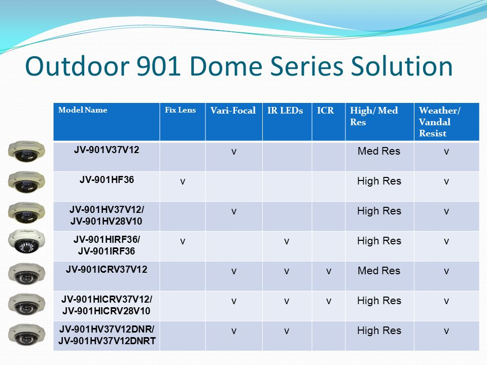 Outdoor 901 Dome Series Solution