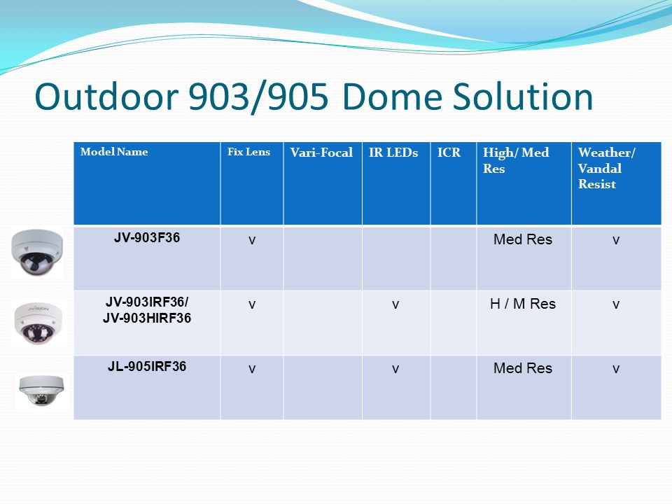 Outdoor 903/905 Dome Solution