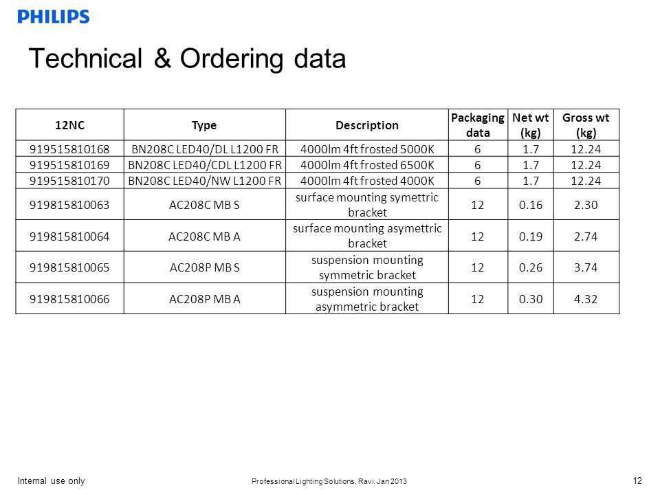 Technical & Ordering data