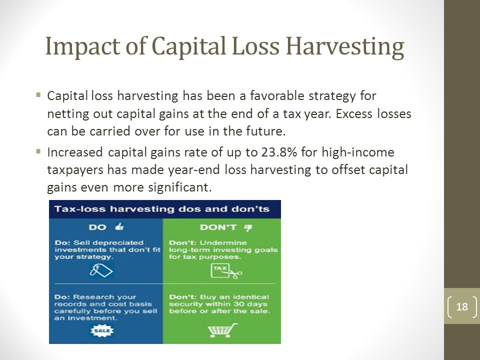 Impact of Capital Loss Harvesting