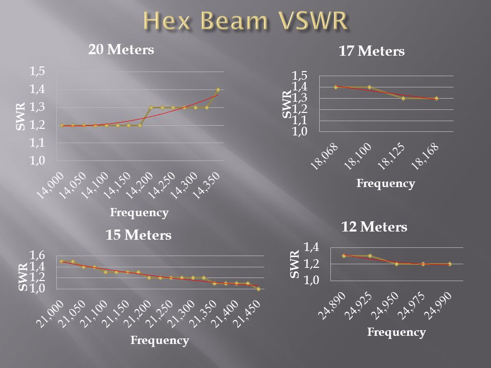 Hex Beam VSWR Ok ! Looks good ! But how does it perform