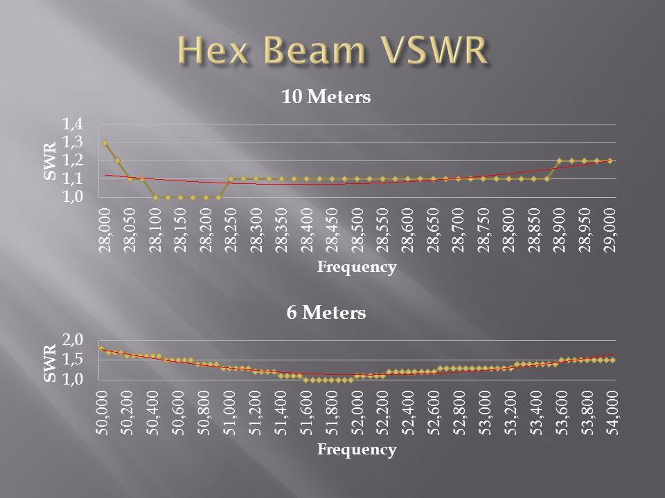 Hex Beam VSWR