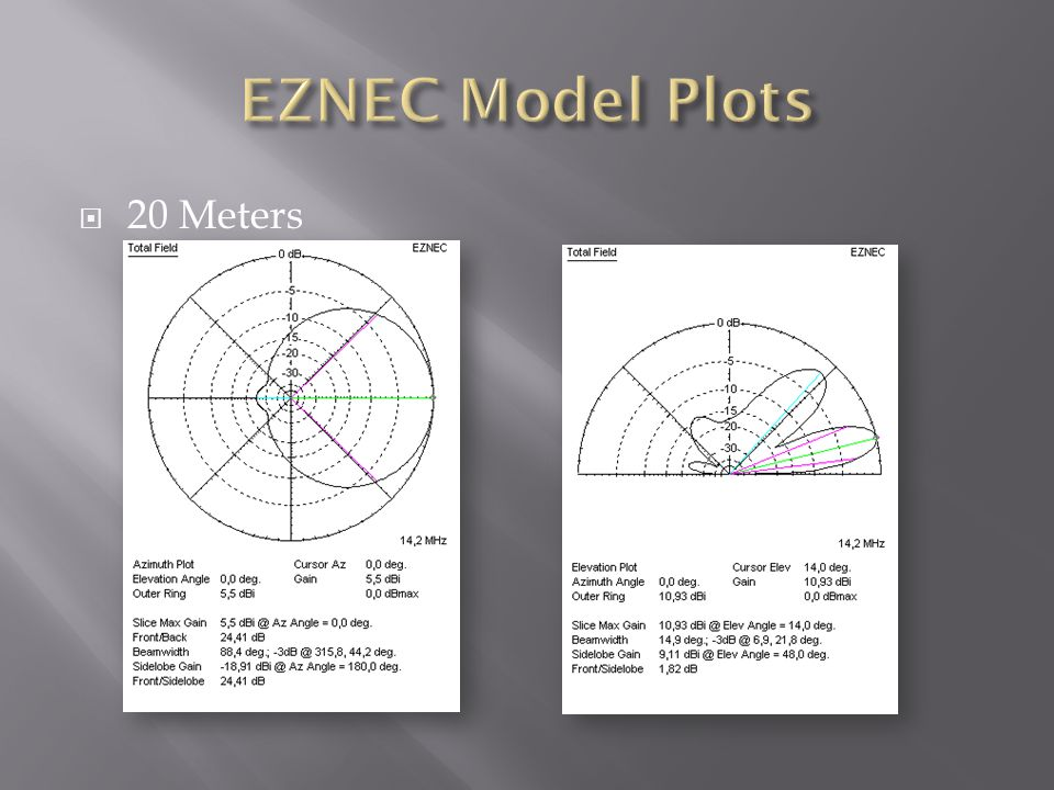 EZNEC Model Plots 20 Meters