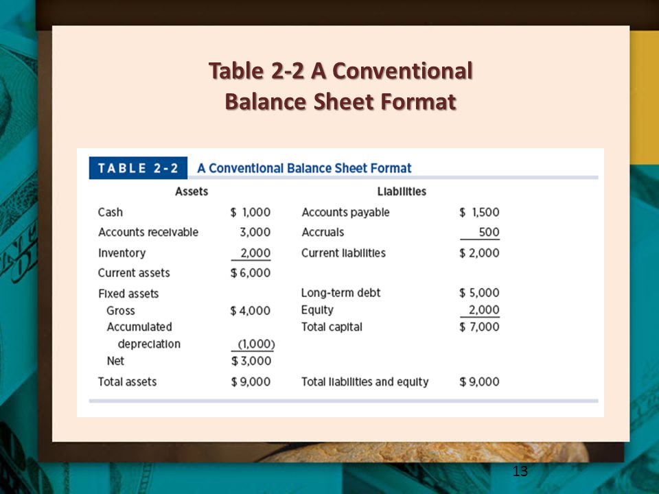 Table 2-2 A Conventional Balance Sheet Format