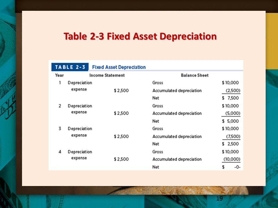Table 2-3 Fixed Asset Depreciation