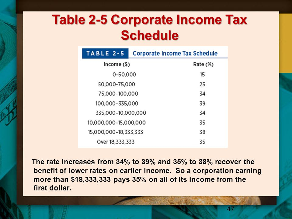 Table 2-5 Corporate Income Tax Schedule