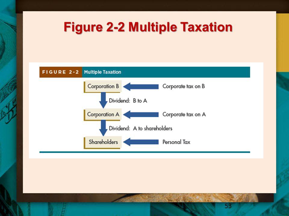 Figure 2-2 Multiple Taxation