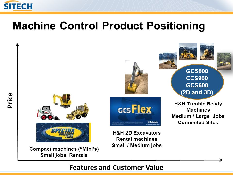 Machine Control Product Positioning