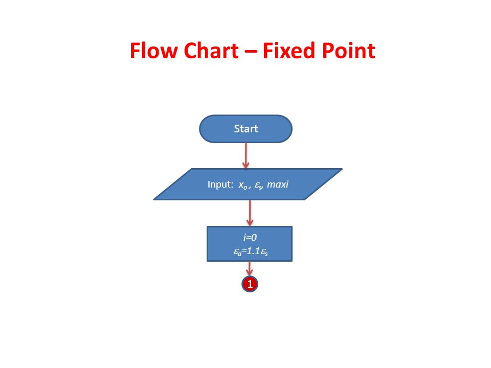 Flow Chart – Fixed Point