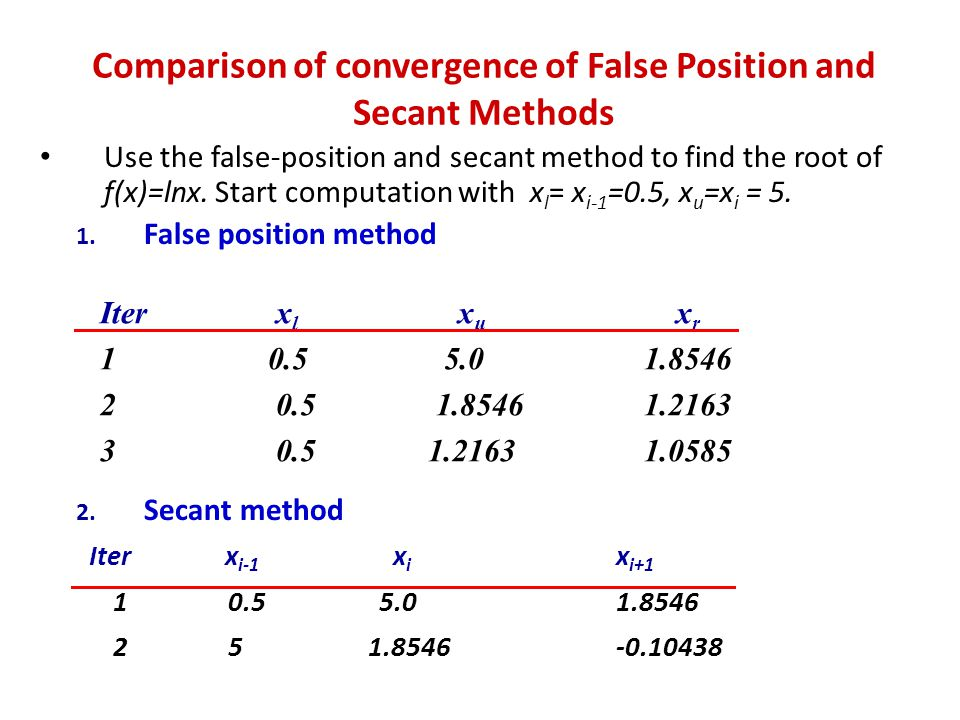 Comparison of convergence of False Position and Secant Methods