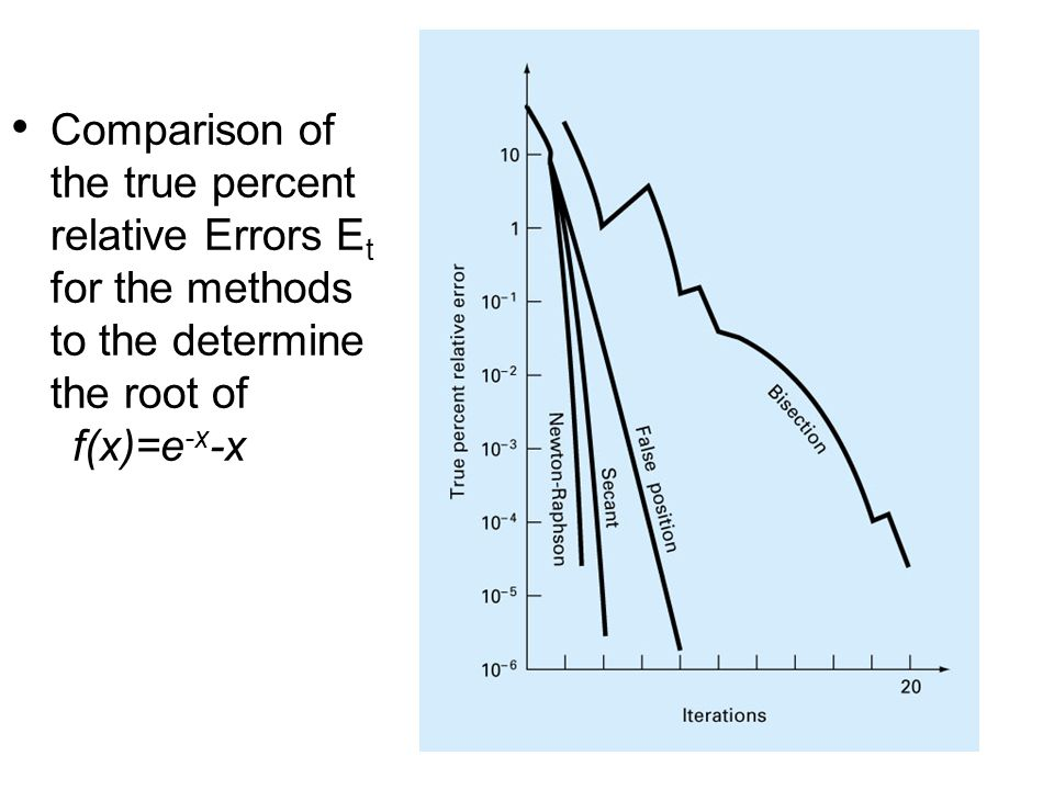 Comparison of the true percent relative Errors Et for the methods to the determine the root of